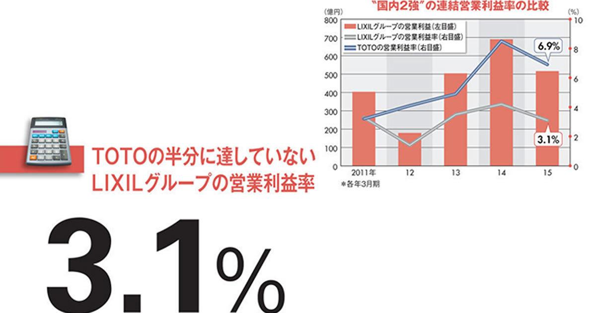 【LIXILグループ】派手なグローバル展開の裏側で事業利益目標を大幅にダウン!