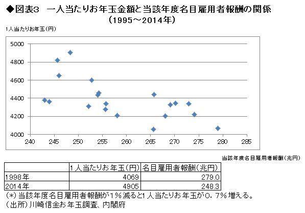 「初詣」のにぎわいと景気の相関関係 <br />不景気で参拝客は増えるの? 減るの?