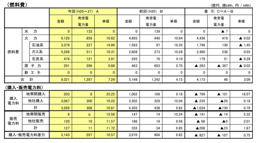 関西経済にとって久々の朗報となるか!?<br />高浜原発再稼働効果は「年間1800~2200億円」