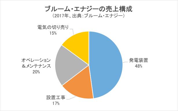 ブルーム・エナジーの売上げ構成グラフ