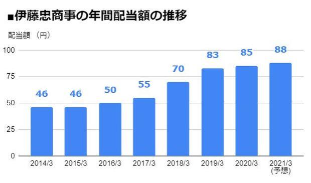 伊藤忠商事(8001)の年間配当額の推移