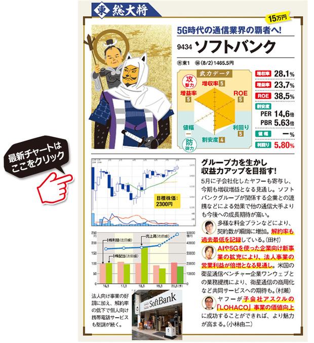 """""""配当利回り5%以上""""の高配当株ソフトバンクの最新株価はこちら"""