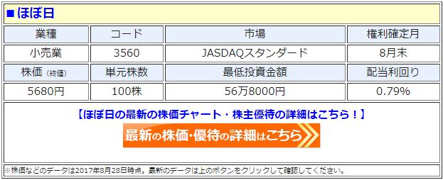 ほぼ日(3560)の最新の株価