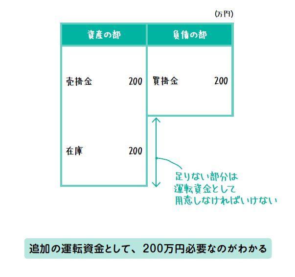 「運転資金」のイメージ