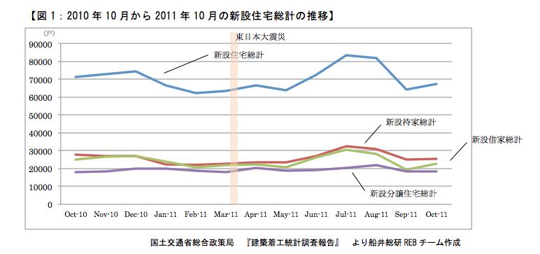 2012年は住宅・不動産は買い時か!?<br />買い時を左右する3つの重要な視点