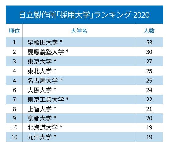 ソニー、パナソニック、日本電産…主要電機・電子部品「採用大学」ランキング2020!【全10位・完全版】