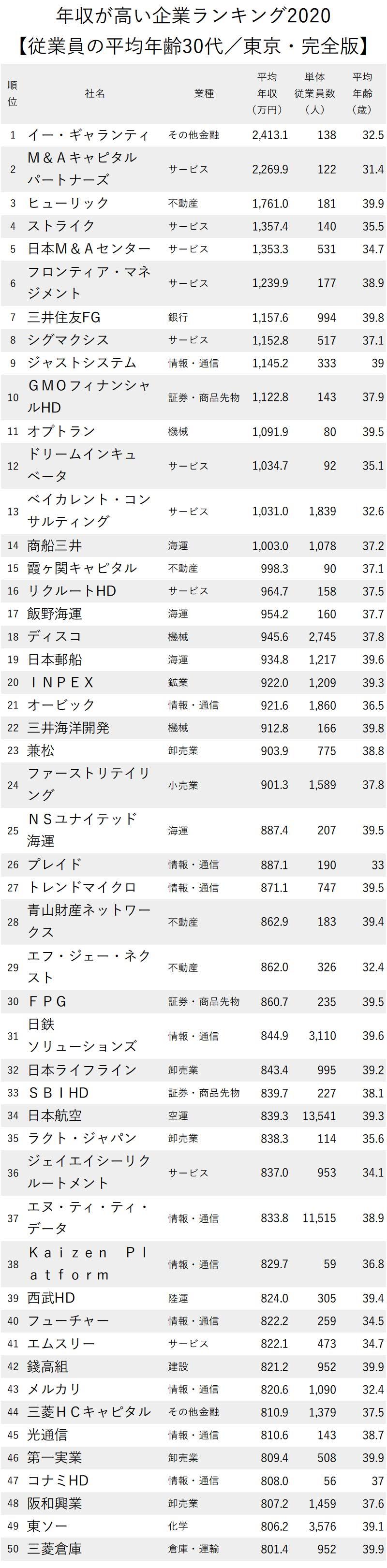 東京30代高年収_1-50