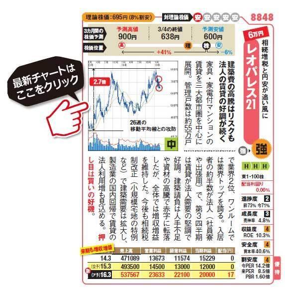 高配当株銘柄!レオパレス21(8848)の最新株価チャートはこちら!(SBI証券のチャート画面に遷移します!)