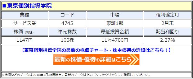 東京個別指導学院の最新の株価