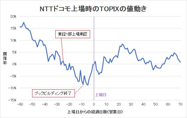 NTTドコモ上場時のTOPIXの値動きグラフ