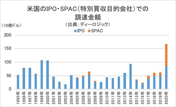 米国のIPO・SPAC(特別買収目的会社)での調達金額グラフ