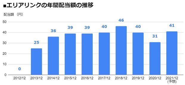 エリアリンク(8914)の年間配当額の推移