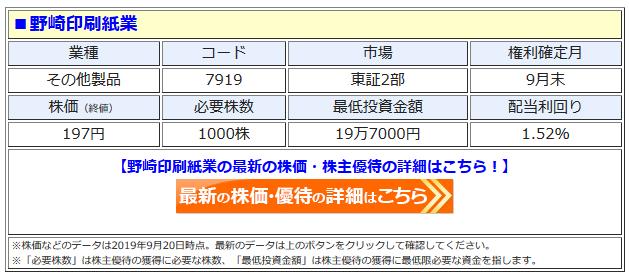 野崎印刷紙業の最新株価はこちら!