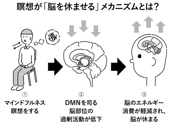 「脳のアイドリング」が人間を最も疲れさせる