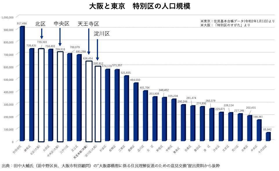 大阪と東京 特別区の人口規模