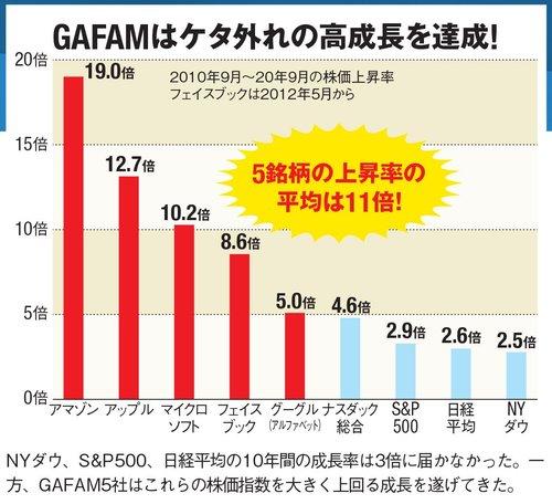 GAFAMはケタ外れの高成長を達成!