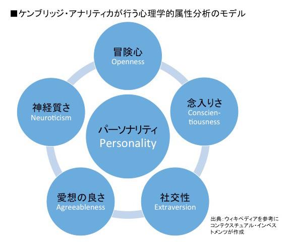 ケンブリッジ・アナリティカが行う心理学的属性分析のモデル