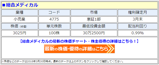 総合メディカル(4775)の最新の株価