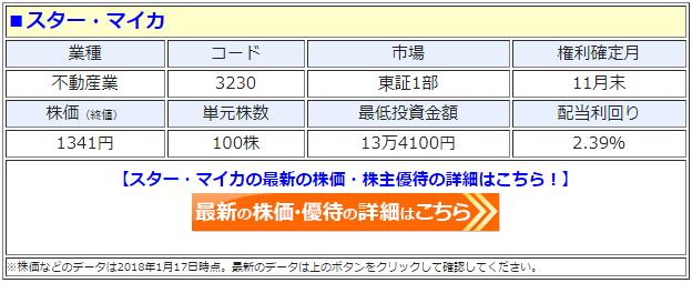 スター・マイカ(3230)の最新の株価