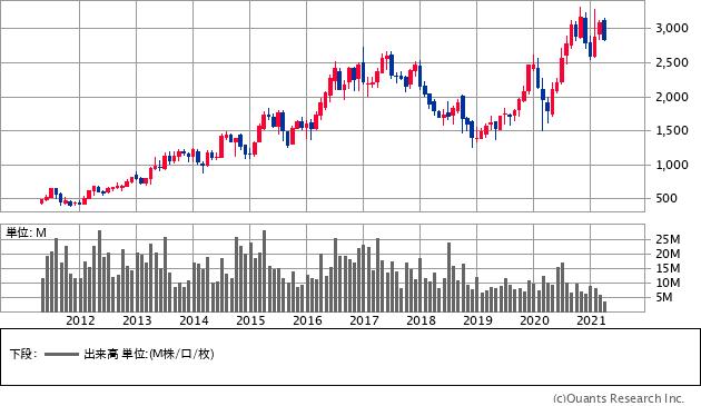 富士通ゼネラル(6755)の株価チャート