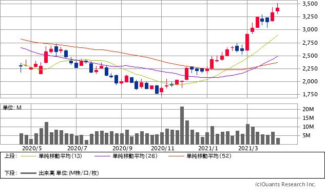 昭和電工(4004)チャート/週足・1年