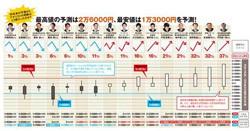 日経平均株価の年内高値2万1600円