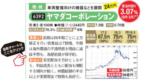 ヤマダコーポレーションの最新チャートはコチラ!