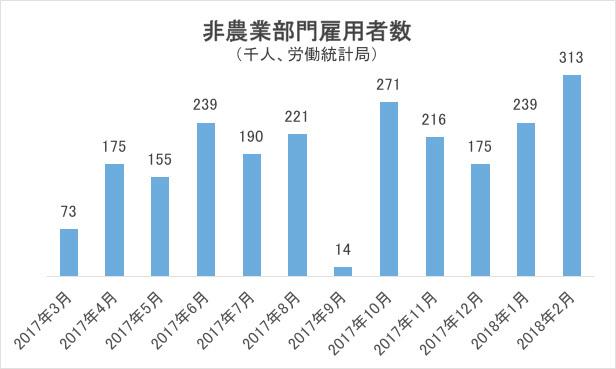 非農業部門雇用者数グラフ