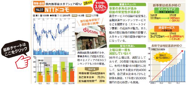 NTTドコモの最新チャートはコチラ!