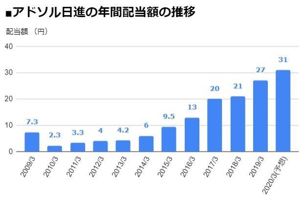 アドソル日進(3837)の年間配当額の推移