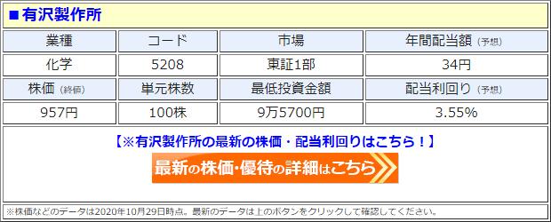 有沢製作所(5208)の株価