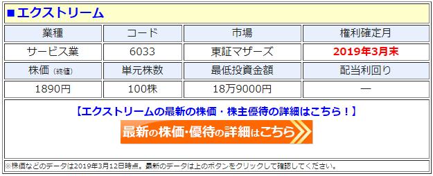 エクストリーム(6033)の株価