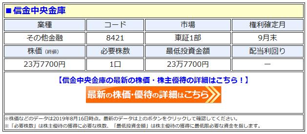 信金中金の最新株価はこちら!