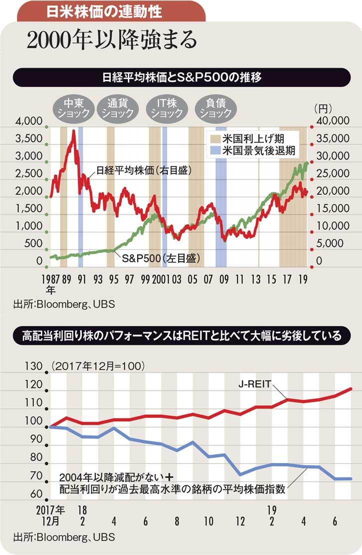 日米株価の連動性