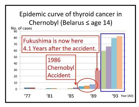 日本で甲状腺ガンが<br />激増する理由<br />――白石草×広瀬隆対談【後篇】