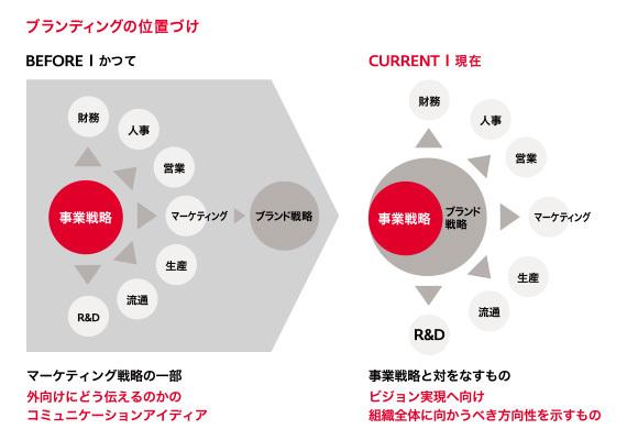 「日本ブランド」の真の変革へのリーダーシップは誰が担うか――CBO(Chief Brand Officer)の必然性