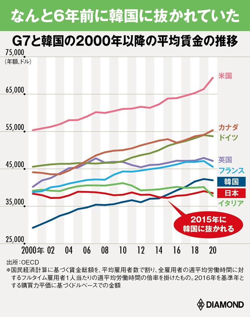 図版:G7と韓国の過去20年間の平均賃金