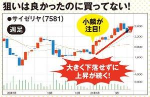 サイゼリヤの株価の推移