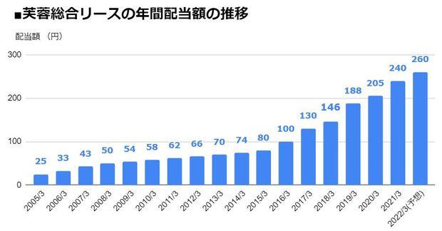 芙蓉総合リース(8424)の年間配当額の推移