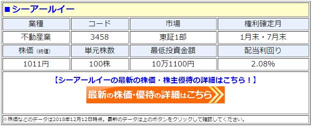 シーアールイー(3458)の最新の株価