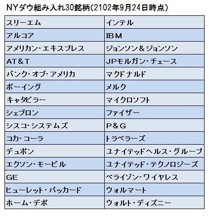 ダウ 工業 株 30 種 平均 チャート