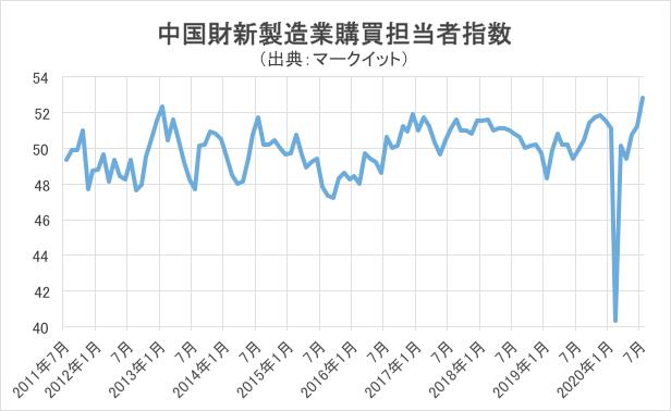 中国の財新製造業購買担当者指数の推移グラフ