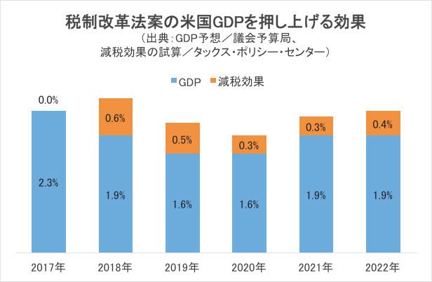 税制改革法案の米国GDPを押し上げる効果グラフ