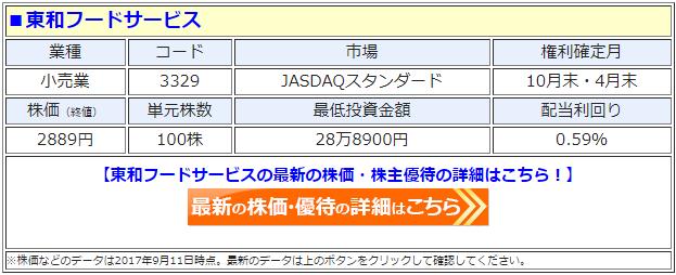 東和フードサービスの最新の株価