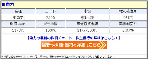 魚力(7596)の最新の株価