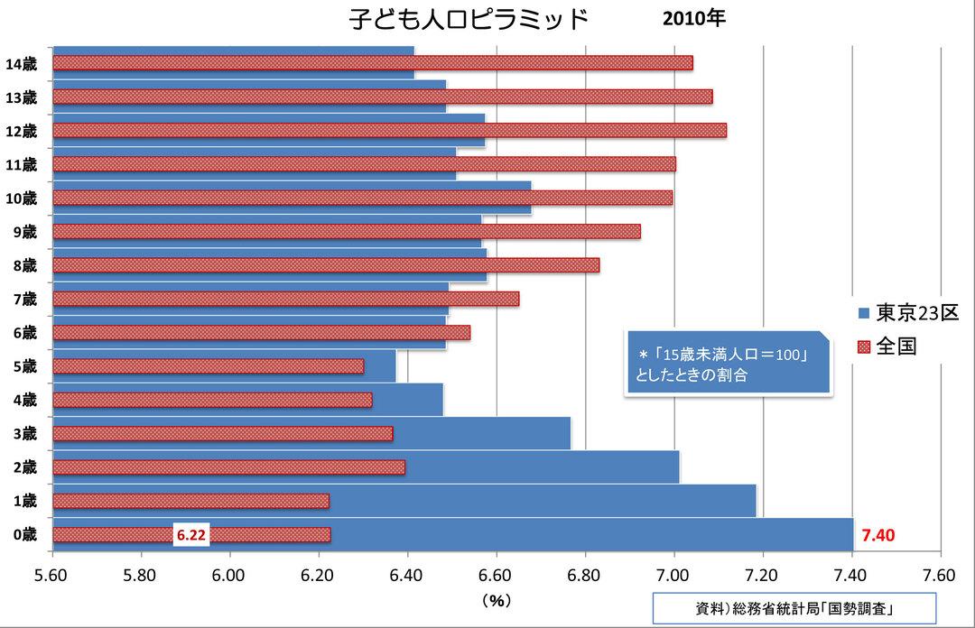 幼児人口は裾広がり<br />東京の子どもはなぜ増える?