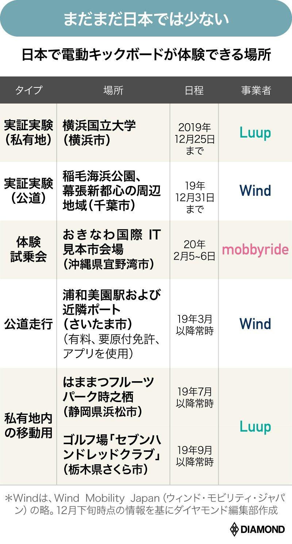 日本で電動キックボードが体験できる場所