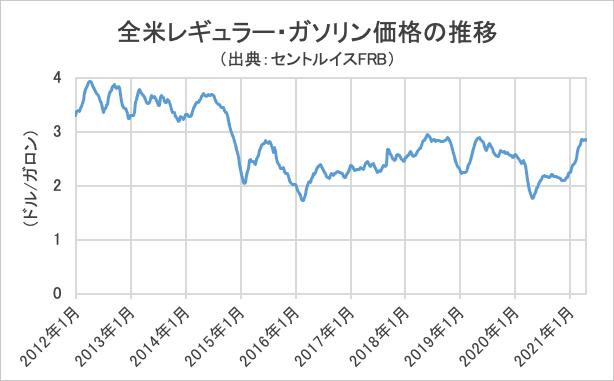 全米レギュラー・ガソリン価格の推移グラフ