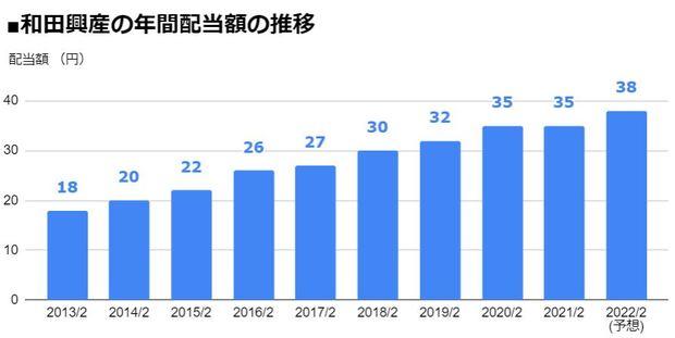 和田興産(8931)の年間配当額の推移