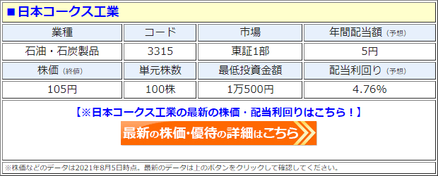 日本コークス工業(3315)の株価
